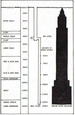 The specifications of the Woodingdean Well | Graphic created by Roy Grant